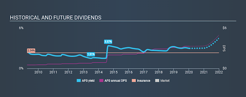NYSE:AFG Historical Dividend Yield, January 10th 2020