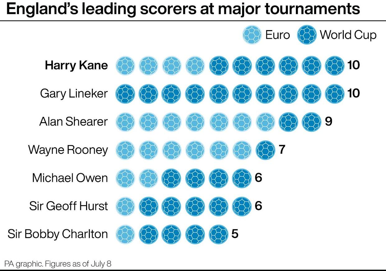 England's leading scorers at major tournaments