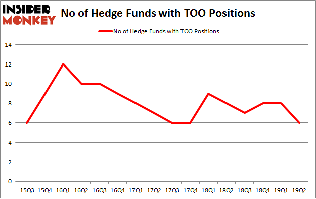 No of Hedge Funds with TOO Positions
