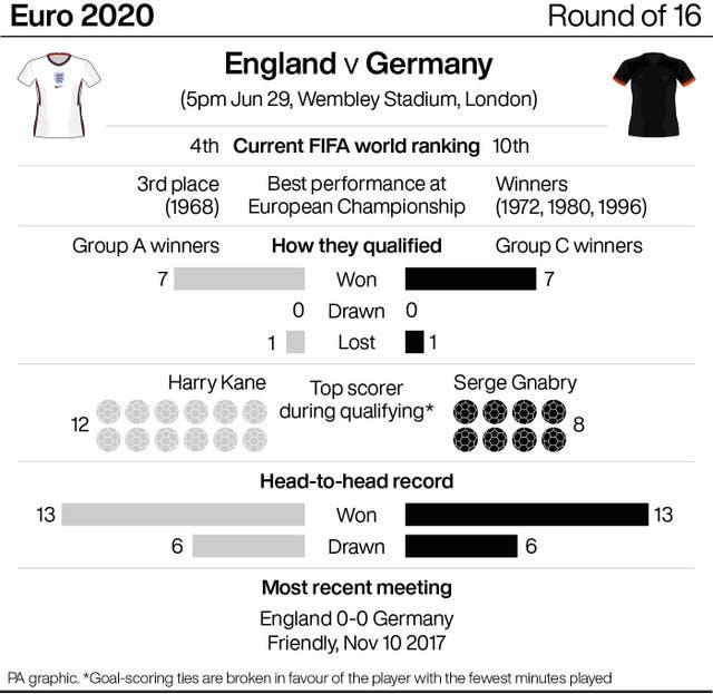 How England and Germany compare