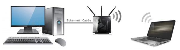Here is a graphical representation of our network test setup.