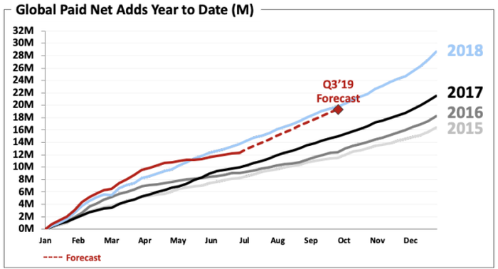 Chart of Netflix Subscriber Additions By Year