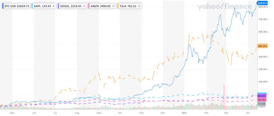 Bitcoin has outperformed even parabolic stocks like Tesla over the last year. Photo: Yahoo Finance UK