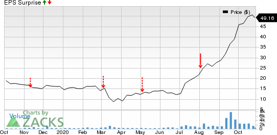 New Fortress Energy LLC Price and EPS Surprise