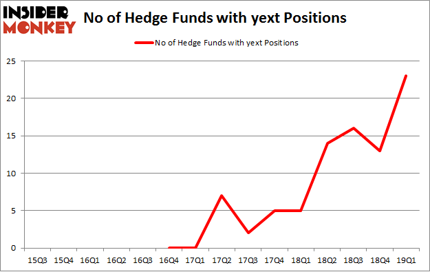 No of Hedge Funds with YEXT Positions