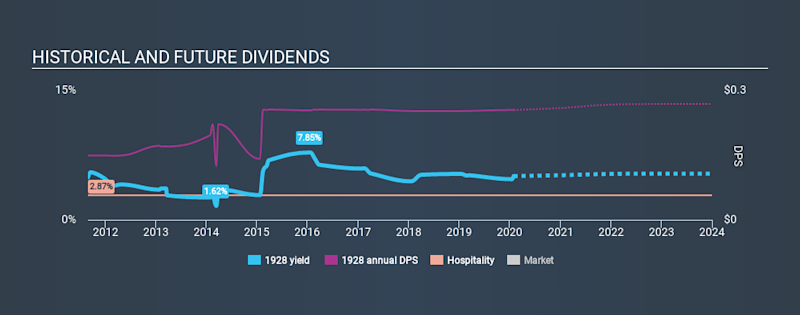 SEHK:1928 Historical Dividend Yield, January 29th 2020