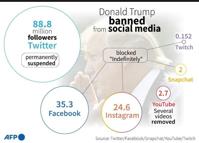 Graphic on main social platforms that have suspended or blocked accounts of US president Donald Trump.