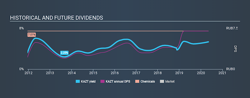 MISX:KAZT Historical Dividend Yield May 6th 2020