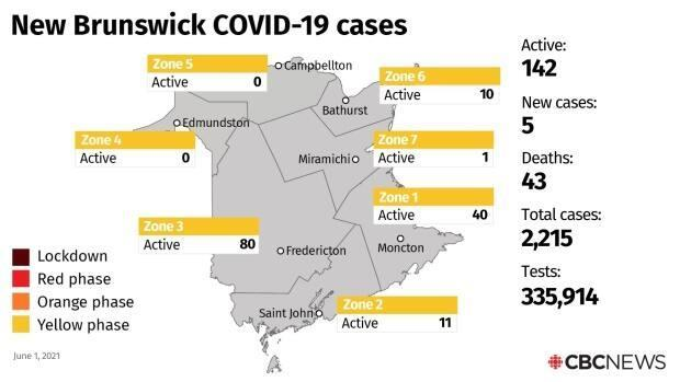 With the five new cases of COVID-19 reported Tuesday, New Brunswick's active cases total now stands at 142.