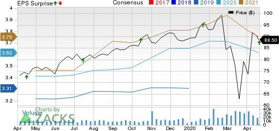 Prologis, Inc. Price, Consensus and EPS Surprise
