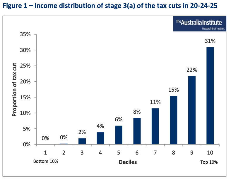 (Source: Grudnoff M, The Australia Institute, 31 May 2019: The distribution of the Government's stage 3(a) tax cuts)