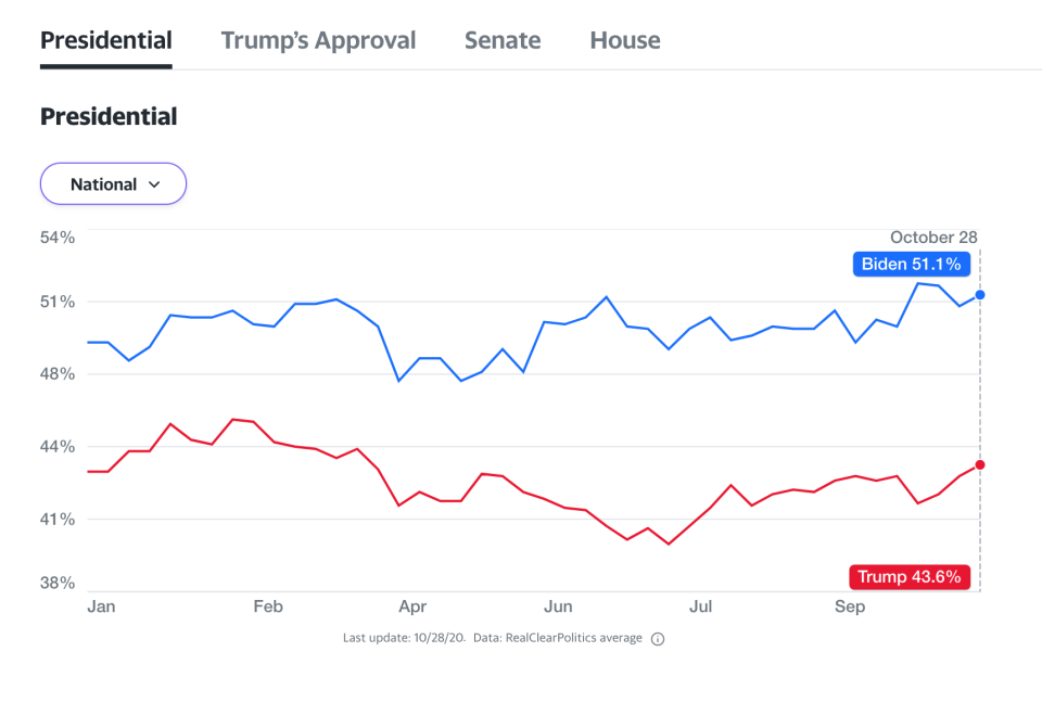 Joe Biden has maintained a consistent lead over Trump in the polls. (Yahoo Elections)
