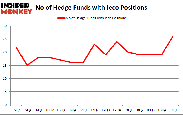 No of Hedge Funds with LECO Positions