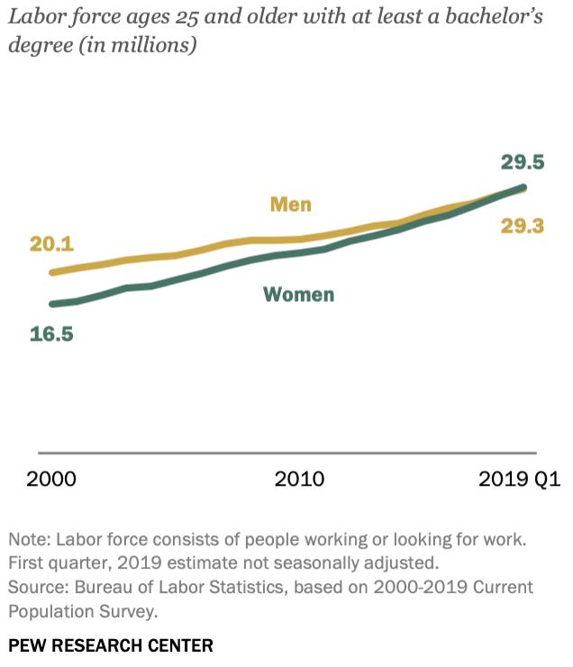 college educated women pew graphic