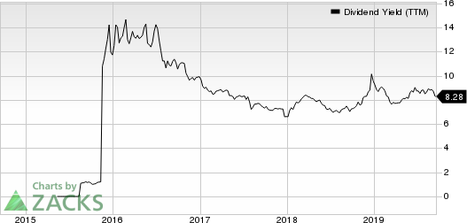 Fortress Transportation and Infrastructure Investors LLC Dividend Yield (TTM)