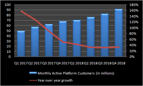 Chart indicating slowdown in Uber's user growth.