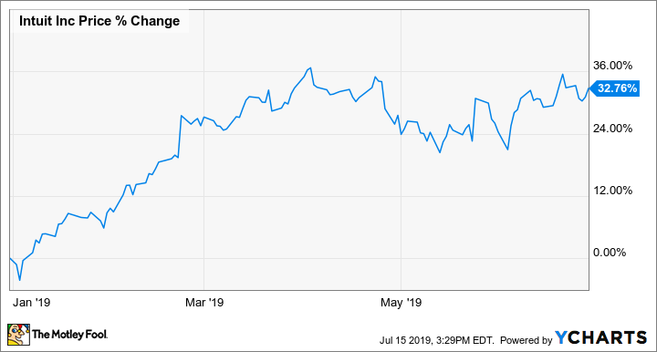 Why Intuit Stock Gained 33% in the First Half of 2019