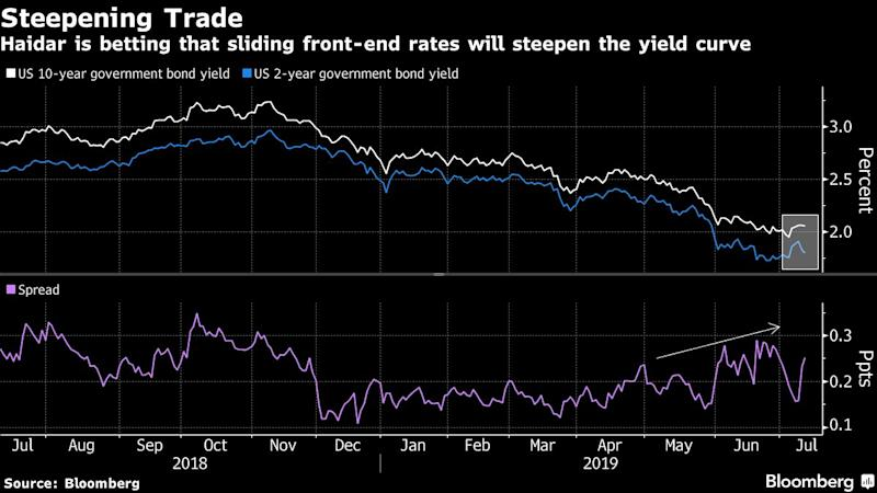 "(Bloomberg) -- A macro hedge-fund manager who netted 33% riding the wild bull market in bonds is tuning out warnings that it's running out of steam.Said Haidar is bidding up short- to medium-term government bonds in a bet that the Federal Reserve will likely acquiesce to market demands for up to three rate cuts this year. The stimulus may deliver a sugar high to stocks and credit before the risk rally and business cycle falters in 2020, according to the CEO of Haidar Capital Management. That's why he's sticking with fixed income.""If the Fed is starting to cut because we're entering into a material slowdown, that isn't enough to support the equity market in a big slowdown,"" said Haidar who manages $550 million in assets from New York. ""Which one do you want to be long: The one that pays you the fixed coupon or the one with the uncertain cash flows that are getting marked lower over time?""The winning formula for the 58-year old has been timing the global monetary pivot. Taking long exposures from the U.S., southern Europe to Australia, Haidar's Jupiter Fund returned an estimated 33% this year, according to a person familiar with the matter who declined to be identified as the information is private. Haidar declined to comment on fund performance.Hedge funds that bet on macroeconomic shifts around the world are up an average 5.5% in 2019, according to Eurekahedge Pte Ltd, lagging behind the 10.6% gain for equity-long funds, as well as event-driven funds and trend-followers.Fed Chairman Jerome Powell signaled Wednesday that rates are headed lower by at least a quarter-point in July, but stronger-than-expected data on U.S. jobs and inflation have clouded the case for prolonged monetary easing.Everything RallyWall Street has struggled to make peace with the twin rally in bonds and risk assets as global stocks add $10 trillion in value and the U.S. yield curve signals a looming downturn. Credit Suisse Group AG and UBS Asset Management have recently sounded the alarm on the dovish herd in markets, given the margin for disappointment on the U.S. rate path.Many of Haidar's fast-money peers have been caught off-guard by the extended Treasury rally, with non-commercial traders consistently bearish on the 10-year note, according to Commodity Futures Trading Commission data.By rights, the Fed has little case to ease with America's unemployment rate near a 50-year low, Haidar says. But the ex-quant at Lehman Brothers expects U.S. policy makers to follow developed peers on a prolonged easing trajectory, spooked by fears of global deflation.""The Fed is terribly afraid of what's happened already in Japan and Europe,"" he said.All told, Haidar expects the Treasury curve to steepen as front-end rates plunge with the two-year yield potentially dropping below 1% from 1.83% currently, he says. In Europe, he's still bullish on longer-dated securities, and wagering on an ever-flatter curve in the region, Australia and New Zealand.The firm is broadly neutral on equities since the May breakdown in U.S.-China trade talks. Haidar sees the S&P rising to as high as 3,200 by the end of the year, before potentially snapping along with credit in 2020.""All throughout the post-global financial crisis period, we've seen that monetary policy has trumped economic data weakness -- but the monetary policy response is getting more and more muted,"" he said. ""People are still trading like it's going to be enough to levitate all these asset markets.""To contact the reporter on this story: Justina Lee in London at jlee1489@bloomberg.netTo contact the editors responsible for this story: Blaise Robinson at brobinson58@bloomberg.net, Sid Verma, Cecile GutscherFor more articles like this, please visit us at bloomberg.com©2019 Bloomberg L.P."