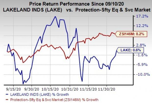 What To Expect For Lakeland Industries Lake In Q3 Earnings