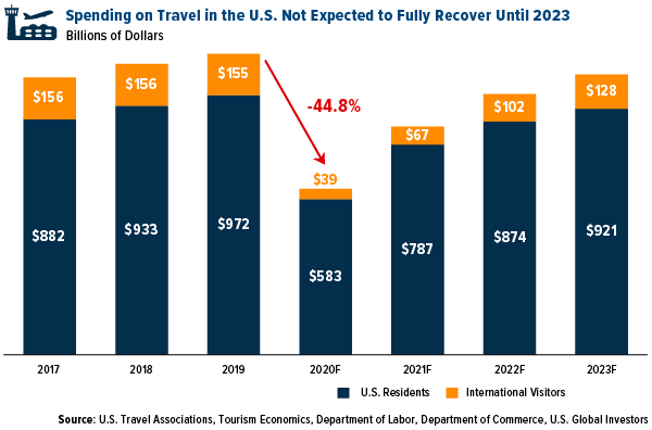 Spending on travel in the U.S. not expected to fully recover until 2023