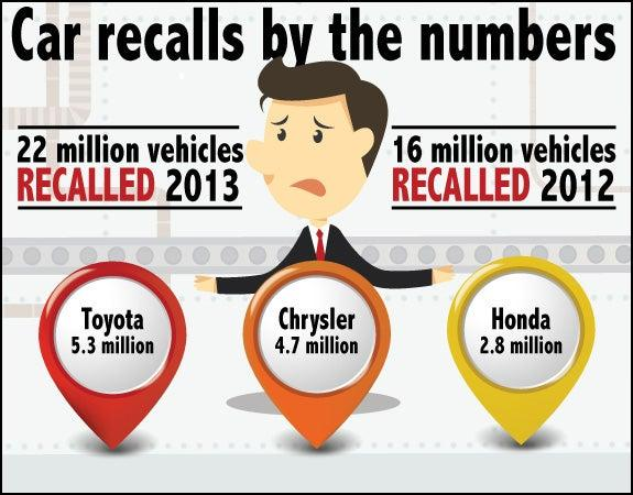 Car recalls by the numbers | Assembly line: copyright lyeyee/Shutterstock.com, Markers: copyright Petr Vaclavek/Shutterstock.com, Illustration guy: copyright Tomnamon/Shutterstock.com