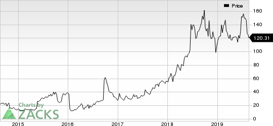 Sarepta Therapeutics, Inc. Price