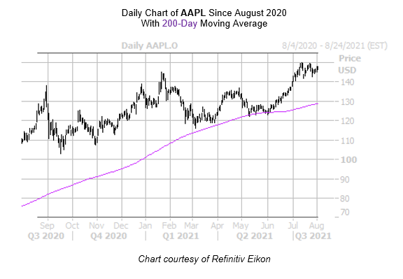 AAPL August 4 chart