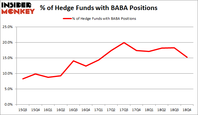 BABA Hedge Fund Sentiment February 2019