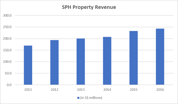 SPH-property-revenue