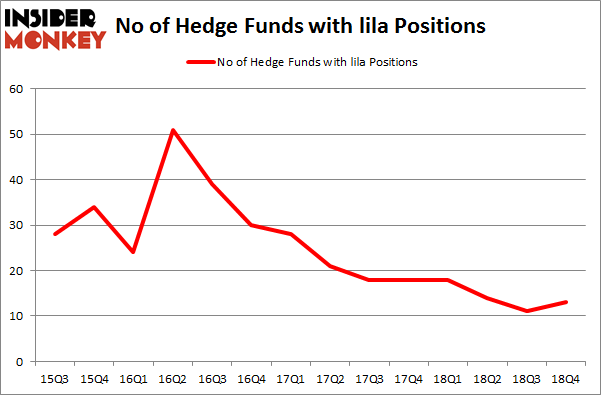 No of Hedge Funds With LILA Positions