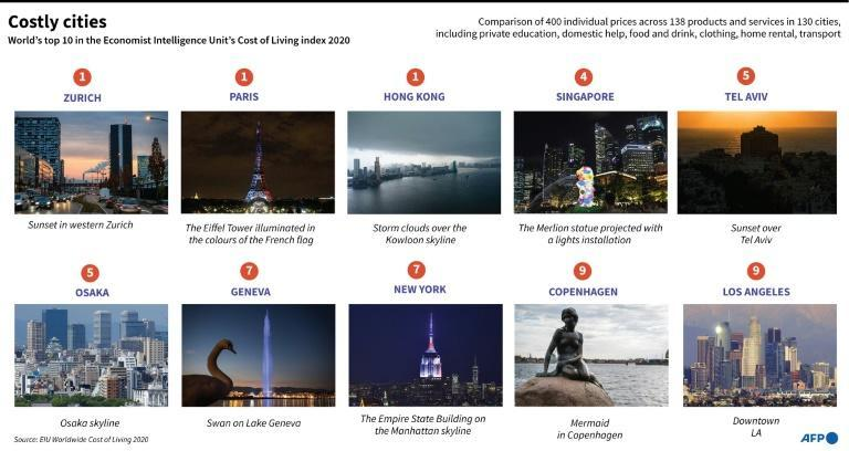 World's priciest cities for expats
