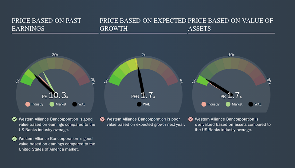 NYSE:WAL Price Estimation Relative to Market, September 18th 2019