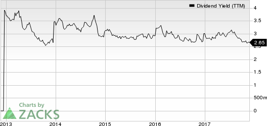KAR Auction Services, Inc Dividend Yield (TTM)