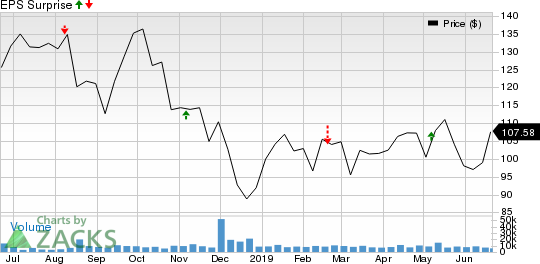 Diamondback Energy, Inc. Price and EPS Surprise