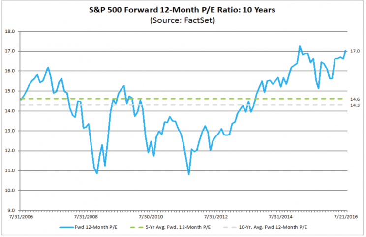 The forward P/E today reflects an unusually expensive stock market.