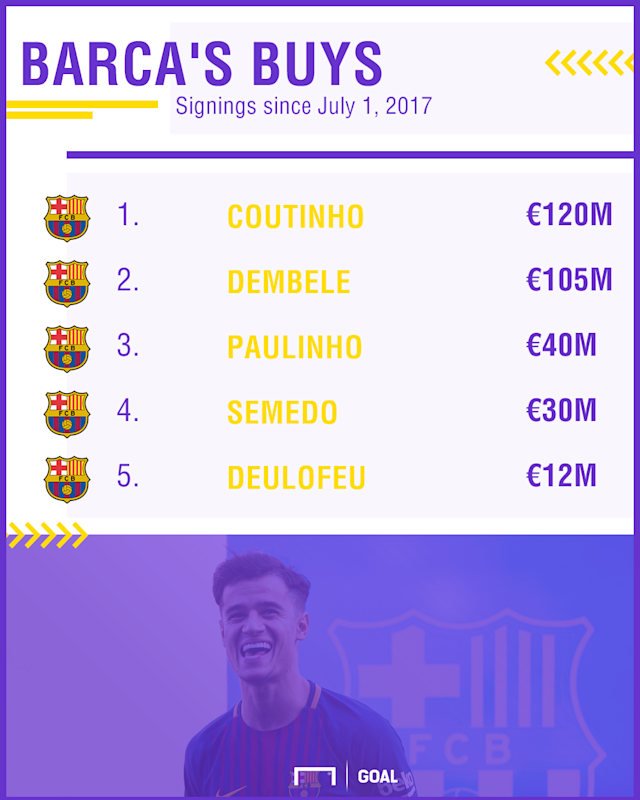 The Brazilian became the world's second-most expensive player with his transfer to Camp Nou on Saturday - but how did the Blaugrana fund the deal?
