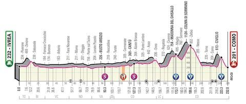 Giro d'Italia 2019, stage 15 profile – How to follow the 2019 Giro d'Italia online, on live TV and through daily episodes of The Cycling Podcast