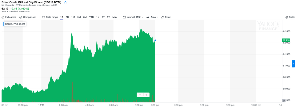The price of Brent crude spiked after the two oil tankers ran into trouble in the Gulf of Oman. Photo: Yahoo Finance UK