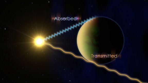 This NASA graphic shows how astronomers determine what is in the atmosphere of an exoplanet. Astronomers track the planet as it passes in front of its host star and study which wavelengths of light are absorbed.