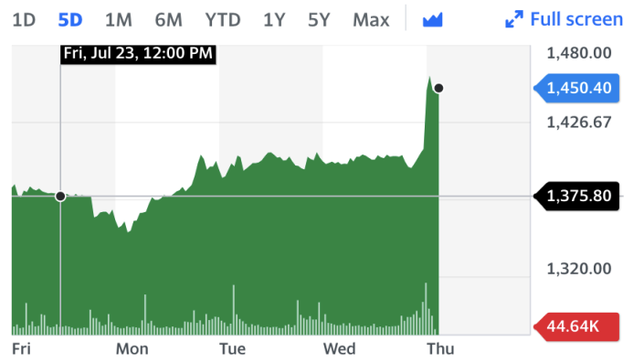 Shell's A-shares, five-day look. Chart: Yahoo Finance UK