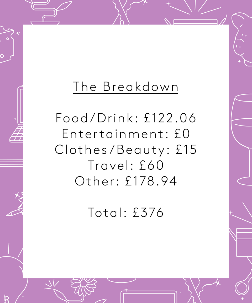 """<strong>The Breakdown</strong><br><br>Food/Drink: £122.06<br>Entertainment: £0<br>Clothes/Beauty: £15<br>Travel: £60<br>Other: £178.94<br><br><strong>Total: £376</strong><br><br><strong>Conclusion</strong><br><br>""""This was definitely a bigger spend than my usual weeks but honestly? The 'treat yo'self' vibe was appreciated. I also hadn't factored in getting paid for a job I'd completed MONTHS ago, so that was a bonus. Something I didn't mention was the anxiety I faced buying anything for myself. It shocks me how much guilt I felt, buying a desk that I should've bought months ago as my back has been in bits from working late nights hunched over our living room coffee table long before lockdown. I'm getting there though – and will have fun decorating my newly appointed writing room!"""""""