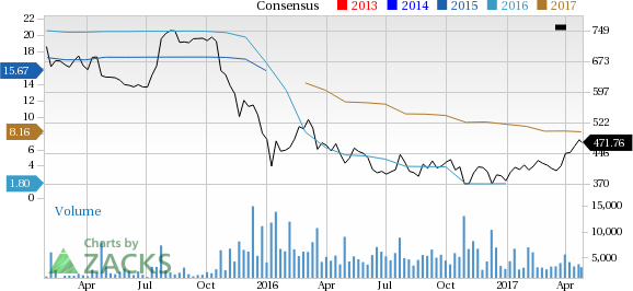 Why Chipotle (CMG) Stock is Still Awful for Growth Investors