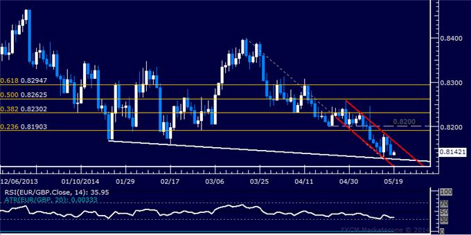 EUR/GBP Technical Analysis – Lowest Close in 16 Months Set