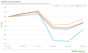 Comparing the Fall in Oil ETFs and Oil Last Week