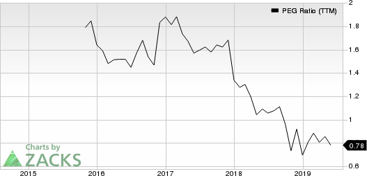 Pinnacle Financial Partners, Inc. PEG Ratio (TTM)