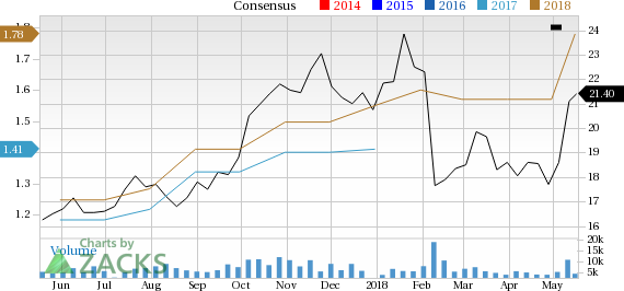 Vishay Intertechnology (VSH) is seeing solid earnings estimate revision activity and is a great company from a Zacks Industry Rank perspective.