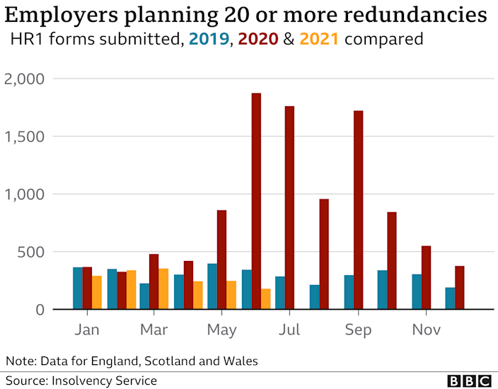 Graph of number of employers planning 20 or more redundancies for 2019, 2020 and 2021