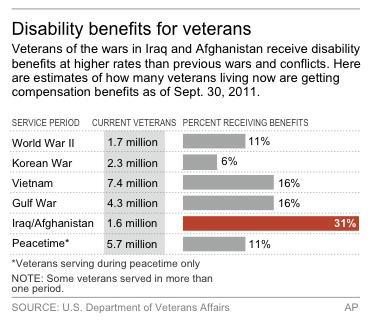 RETRANSMITS graphic that moved in advance on May 24; graphic shows U.S. veterans receiving disability