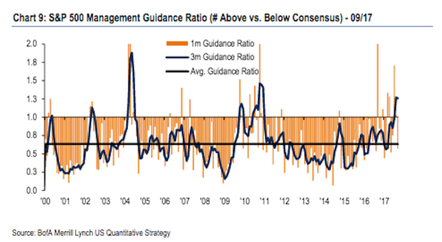 Corporate guidance has been at its most positive since 2010. (Source: Bank of America Merrill Lynch)