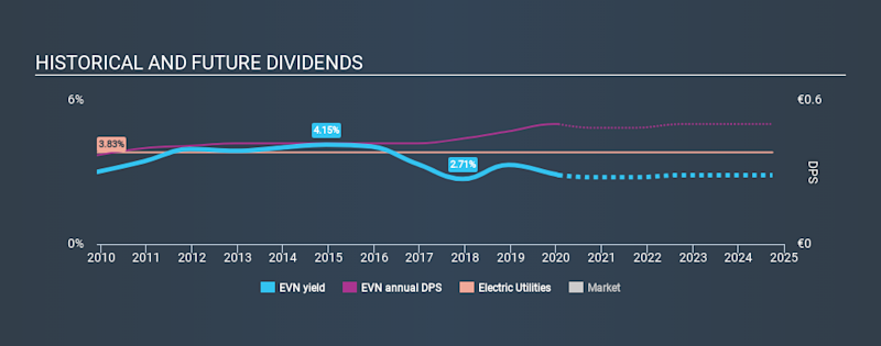 WBAG:EVN Historical Dividend Yield, January 18th 2020